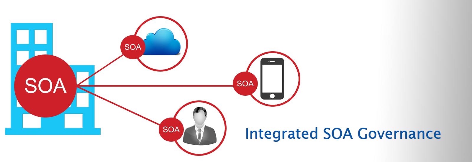 SOA and Middleware Solutions