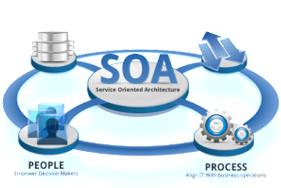 SOA Solutions